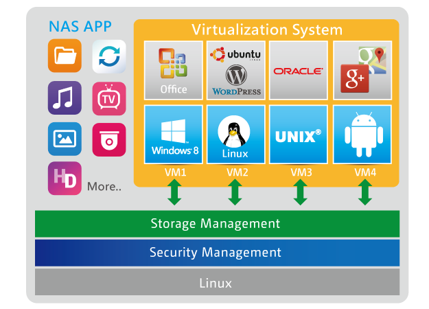 Virtualization-Station